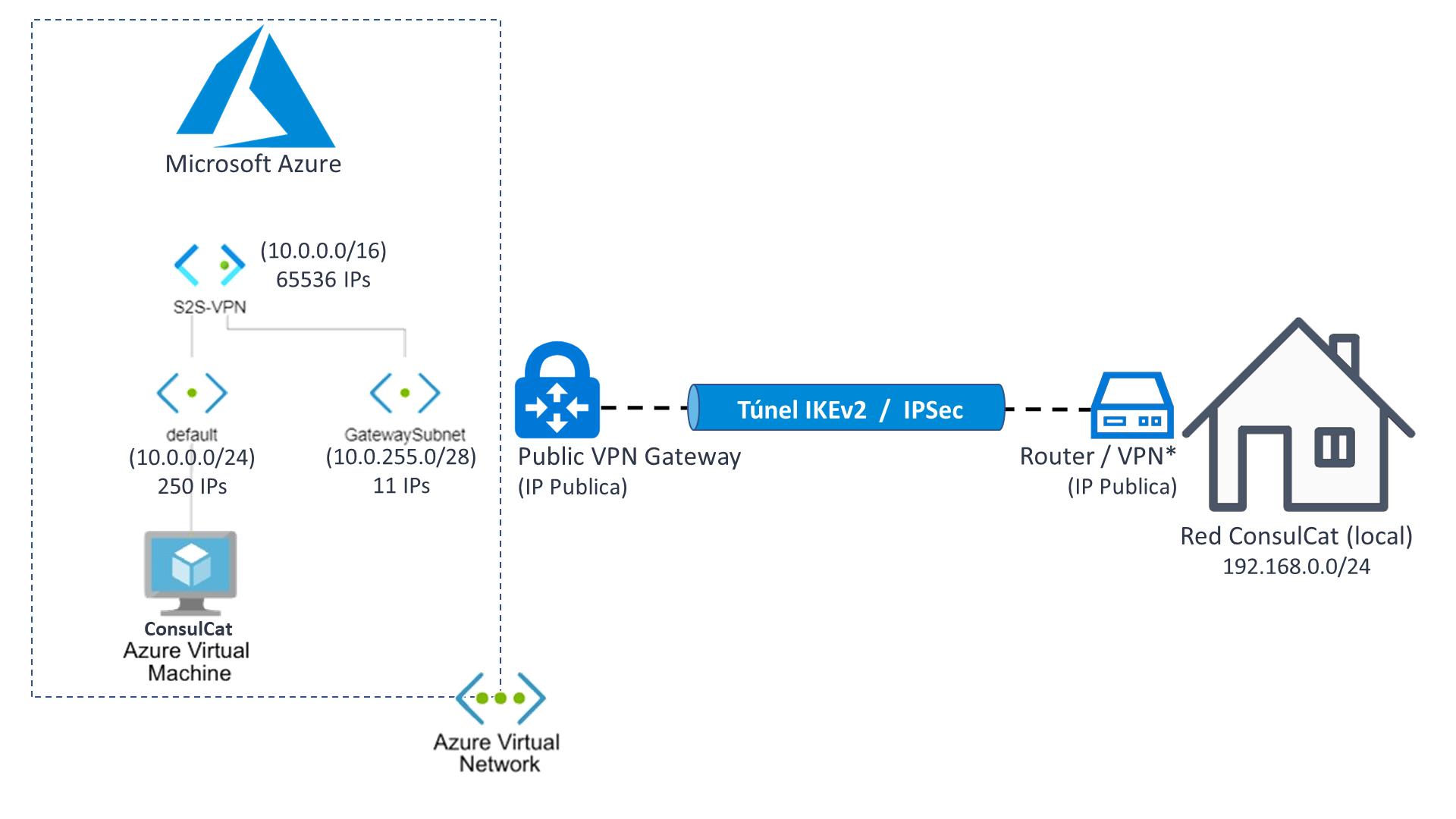VPN ConsulCat a Azure (S2S)