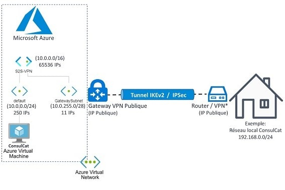 ConsulCat Connexion VPN site à site S2S à Microsoft Azure